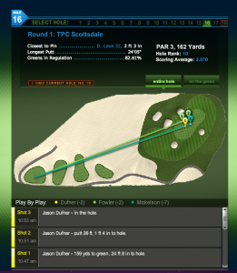 Screen shot of PGA's new Shot Tracker group close-up. Credit: PGA Tour
