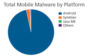 mobile-malware-growth-continuing-2013