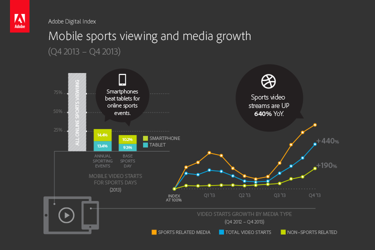 Adobe chart showing growth in sports streams. (click for larger view)