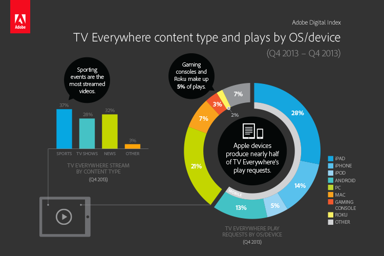 Breakdown of video streams for TV Everywhere (click for larger view)